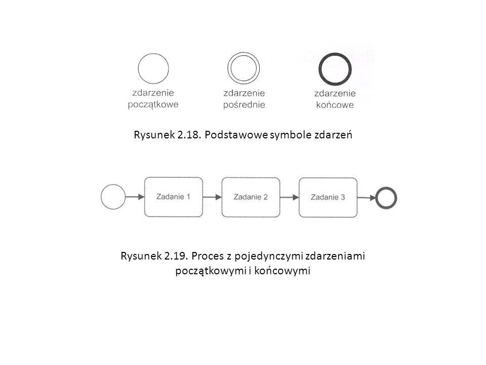 Rysunek 2.18. Podstawowe symbole zdarzeń Rysunek 2.19. Proces z pojedynczymi zdarzeniami początkowymi i końcowymi