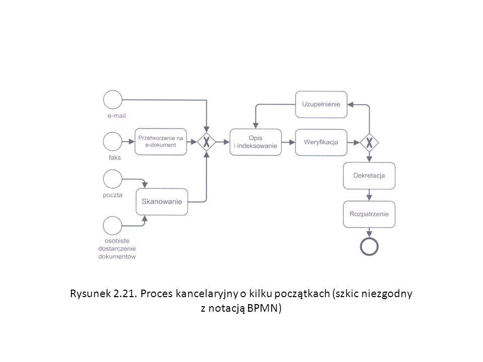 Rysunek 2.21. Proces kancelaryjny o kilku początkach (szkic niezgodny z notacją BPMN)