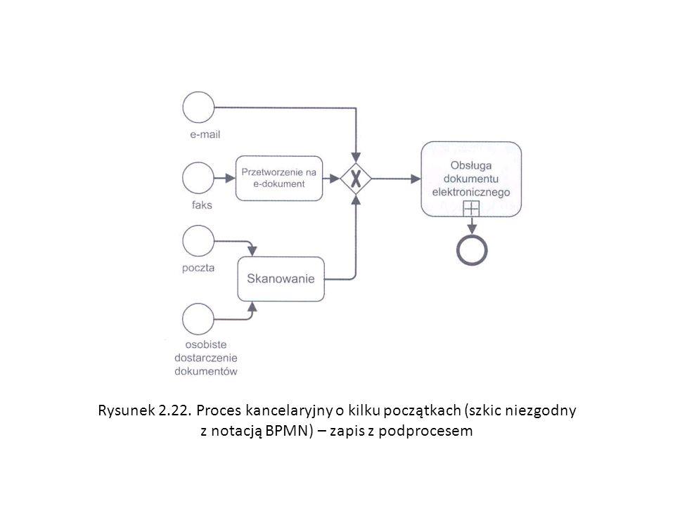 Rysunek 2.22. Proces kancelaryjny o kilku początkach (szkic niezgodny z notacją BPMN) – zapis z podprocesem