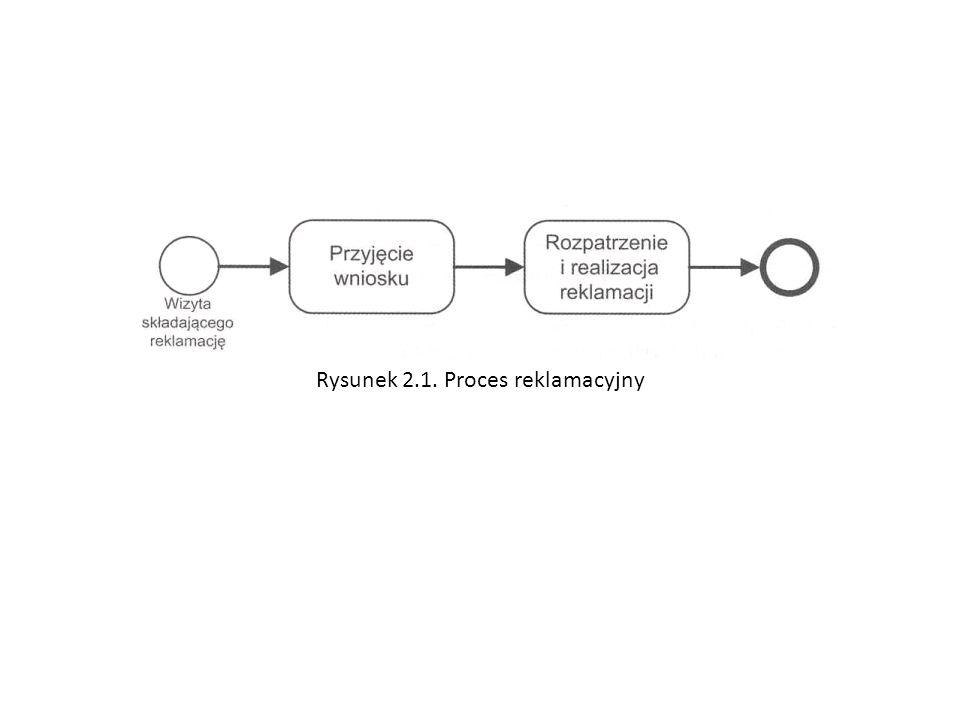 Rysunek 2.1. Proces reklamacyjny