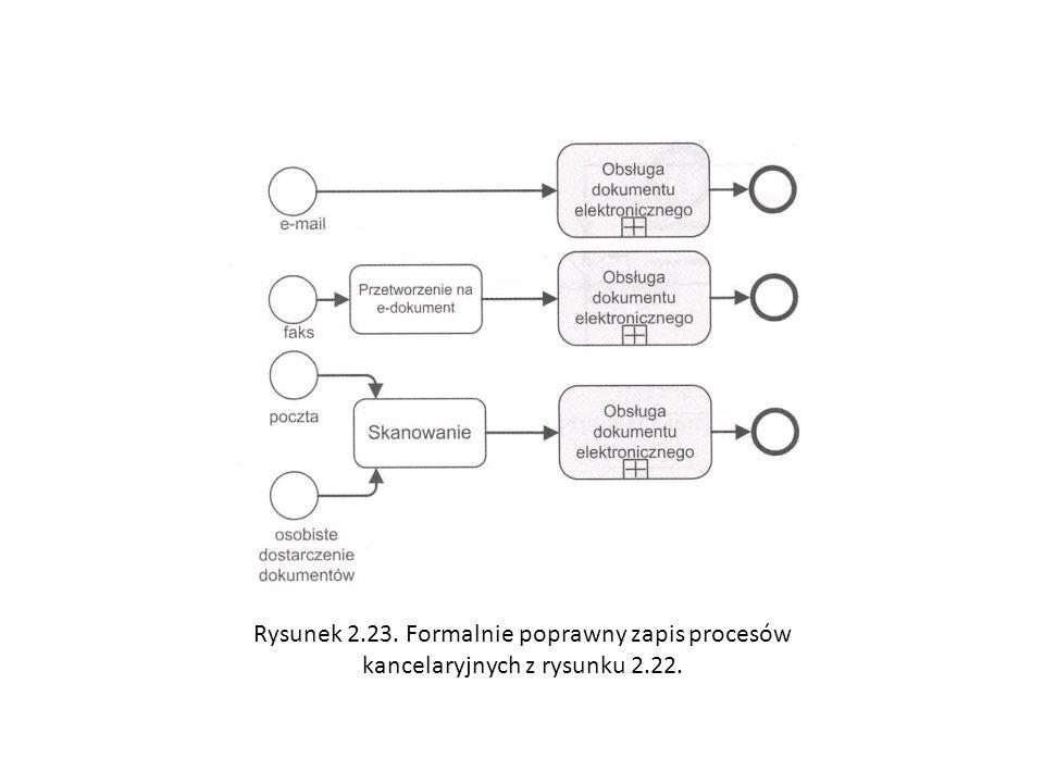 Rysunek 2.23. Formalnie poprawny zapis procesów kancelaryjnych z rysunku 2.22.