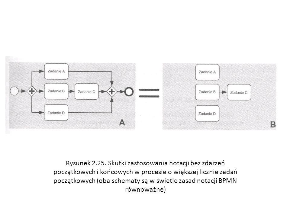 Rysunek 2.25. Skutki zastosowania notacji bez zdarzeń początkowych i końcowych w procesie o większej licznie zadań początkowych (oba schematy są w świ
