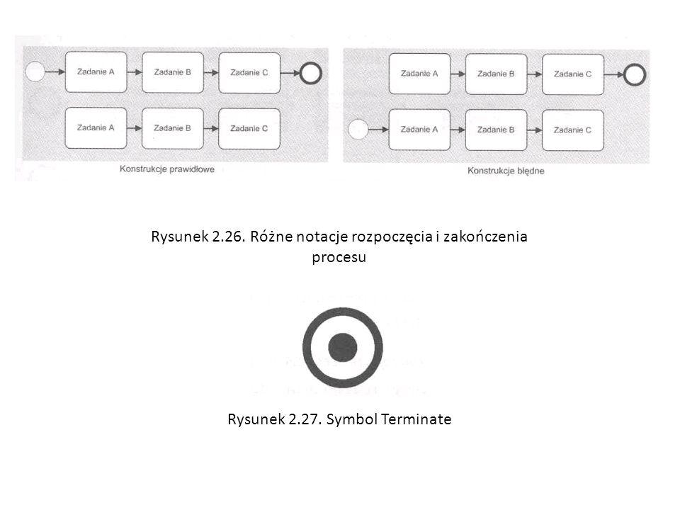 Rysunek 2.26. Różne notacje rozpoczęcia i zakończenia procesu Rysunek 2.27. Symbol Terminate
