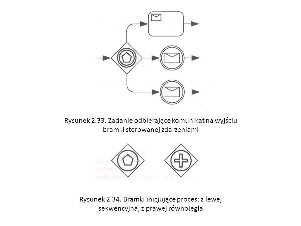Rysunek 2.33. Zadanie odbierające komunikat na wyjściu bramki sterowanej zdarzeniami Rysunek 2.34. Bramki inicjujące proces; z lewej sekwencyjna, z pr