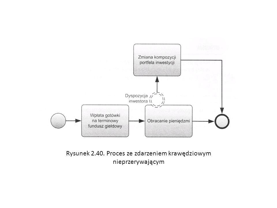Rysunek 2.40. Proces ze zdarzeniem krawędziowym nieprzerywającym