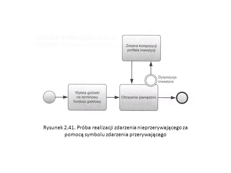 Rysunek 2.41. Próba realizacji zdarzenia nieprzerywającego za pomocą symbolu zdarzenia przerywającego