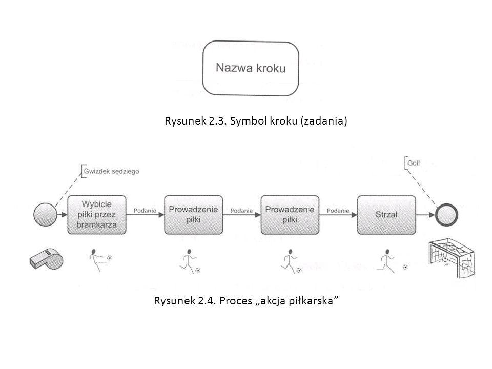Rysunek 2.3. Symbol kroku (zadania) Rysunek 2.4. Proces akcja piłkarska
