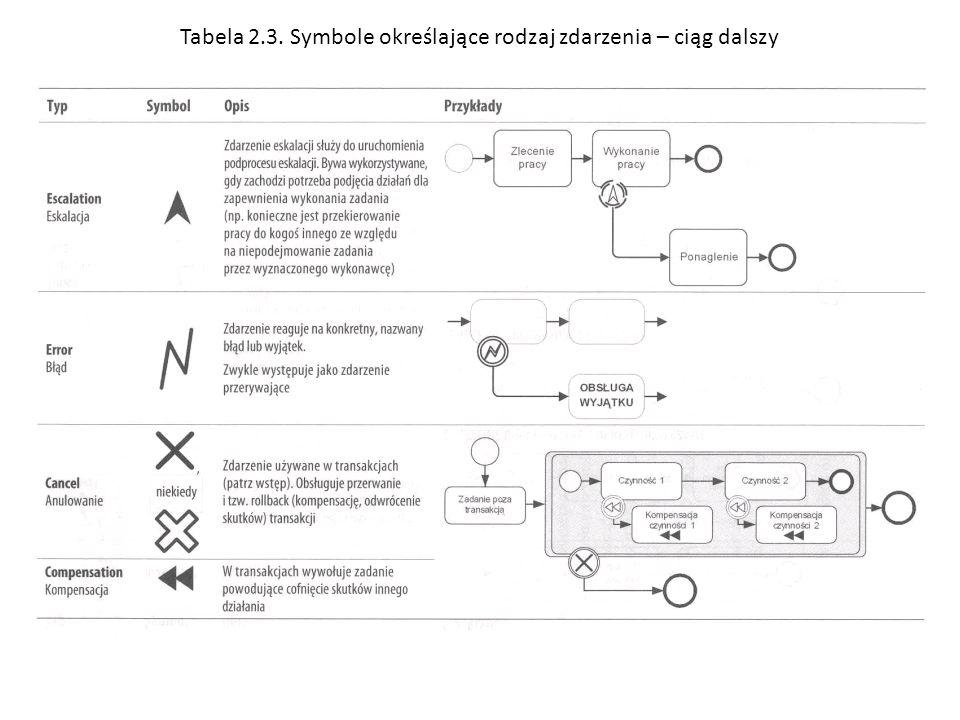 Tabela 2.3. Symbole określające rodzaj zdarzenia – ciąg dalszy