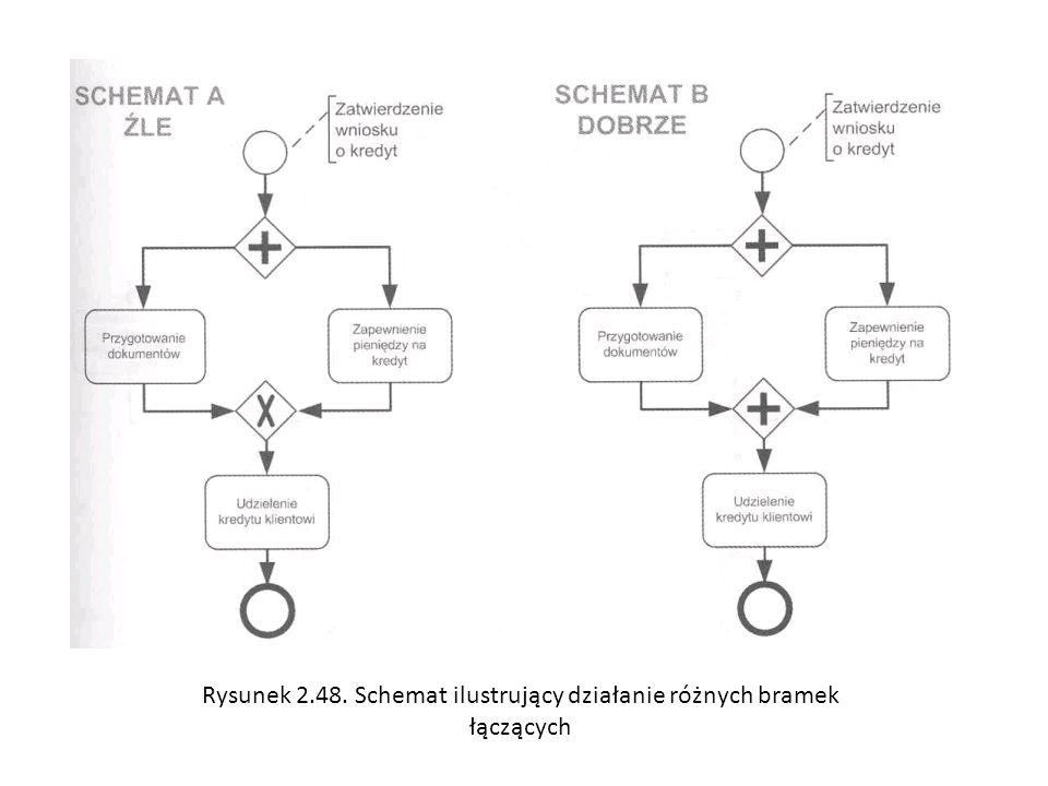 Rysunek 2.48. Schemat ilustrujący działanie różnych bramek łączących