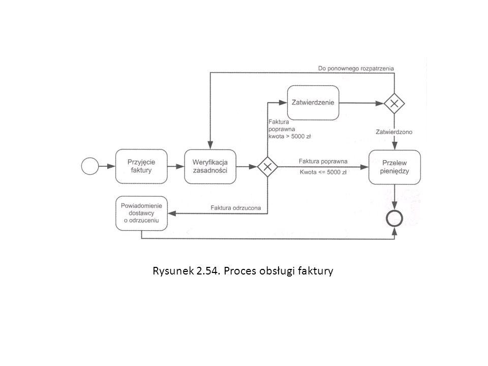 Rysunek 2.54. Proces obsługi faktury