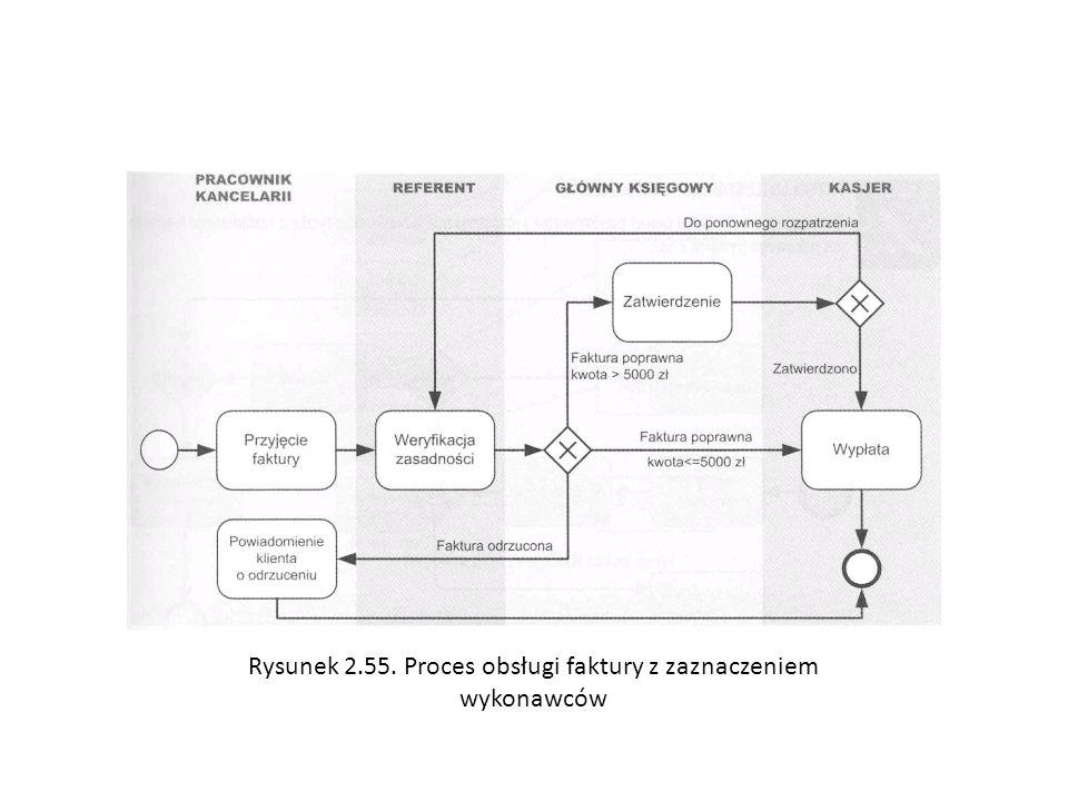 Rysunek 2.55. Proces obsługi faktury z zaznaczeniem wykonawców