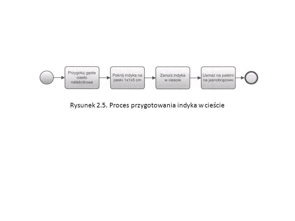Rysunek 2.5. Proces przygotowania indyka w cieście