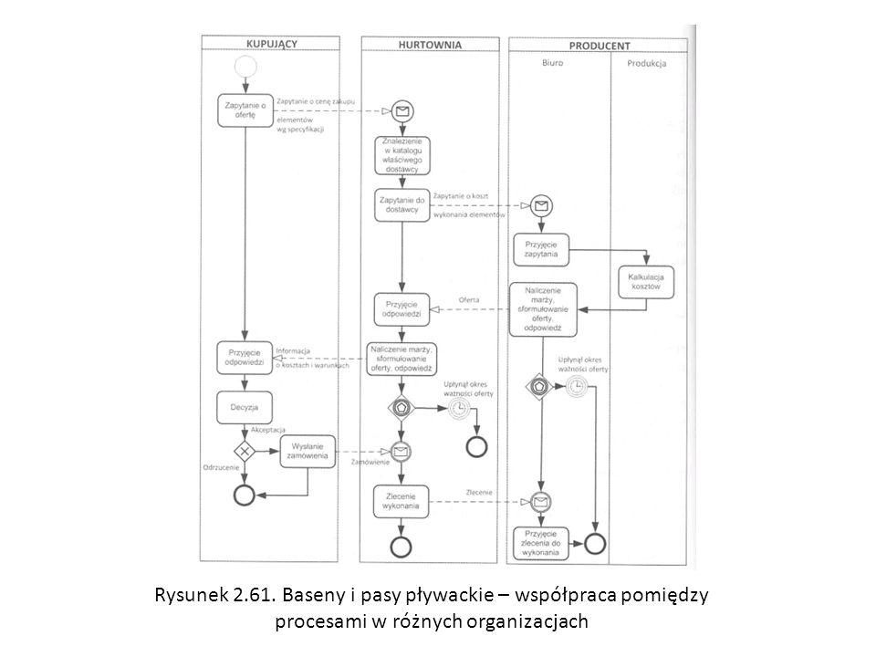Rysunek 2.61. Baseny i pasy pływackie – współpraca pomiędzy procesami w różnych organizacjach