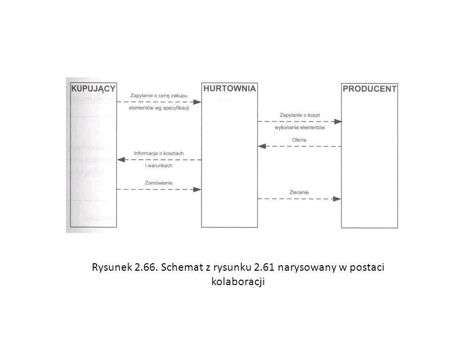 Rysunek 2.66. Schemat z rysunku 2.61 narysowany w postaci kolaboracji