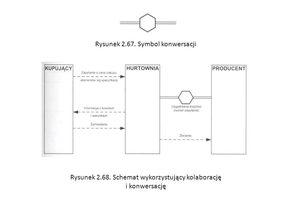 Rysunek 2.67. Symbol konwersacji Rysunek 2.68. Schemat wykorzystujący kolaborację i konwersację