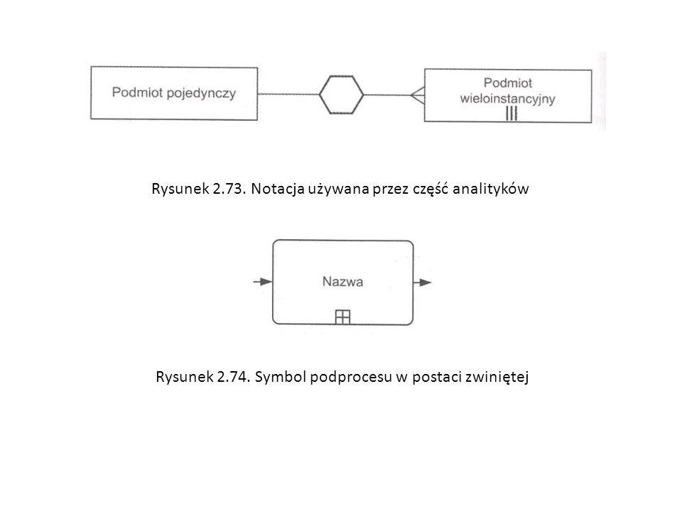 Rysunek 2.73. Notacja używana przez część analityków Rysunek 2.74. Symbol podprocesu w postaci zwiniętej