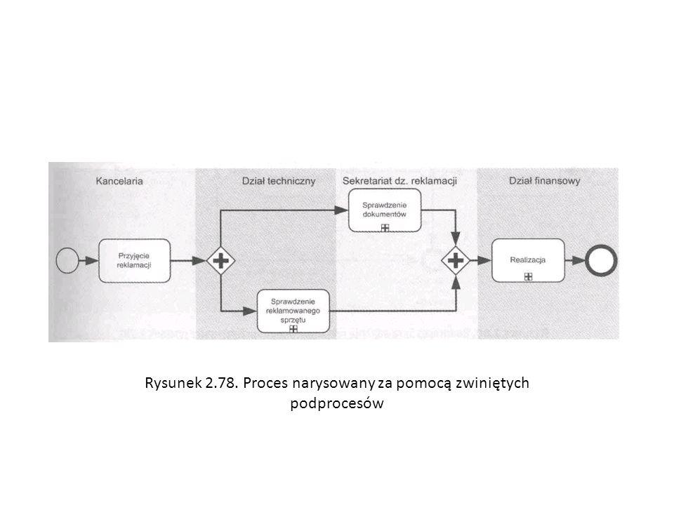 Rysunek 2.78. Proces narysowany za pomocą zwiniętych podprocesów