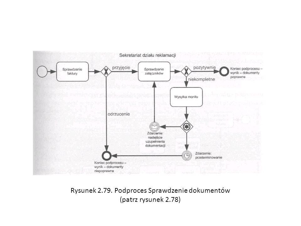 Rysunek 2.79. Podproces Sprawdzenie dokumentów (patrz rysunek 2.78)