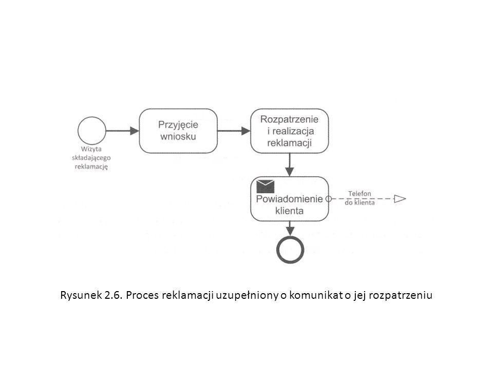 Rysunek 2.6. Proces reklamacji uzupełniony o komunikat o jej rozpatrzeniu