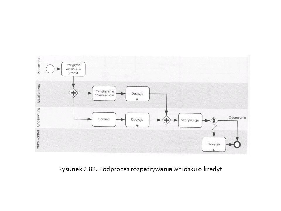 Rysunek 2.82. Podproces rozpatrywania wniosku o kredyt