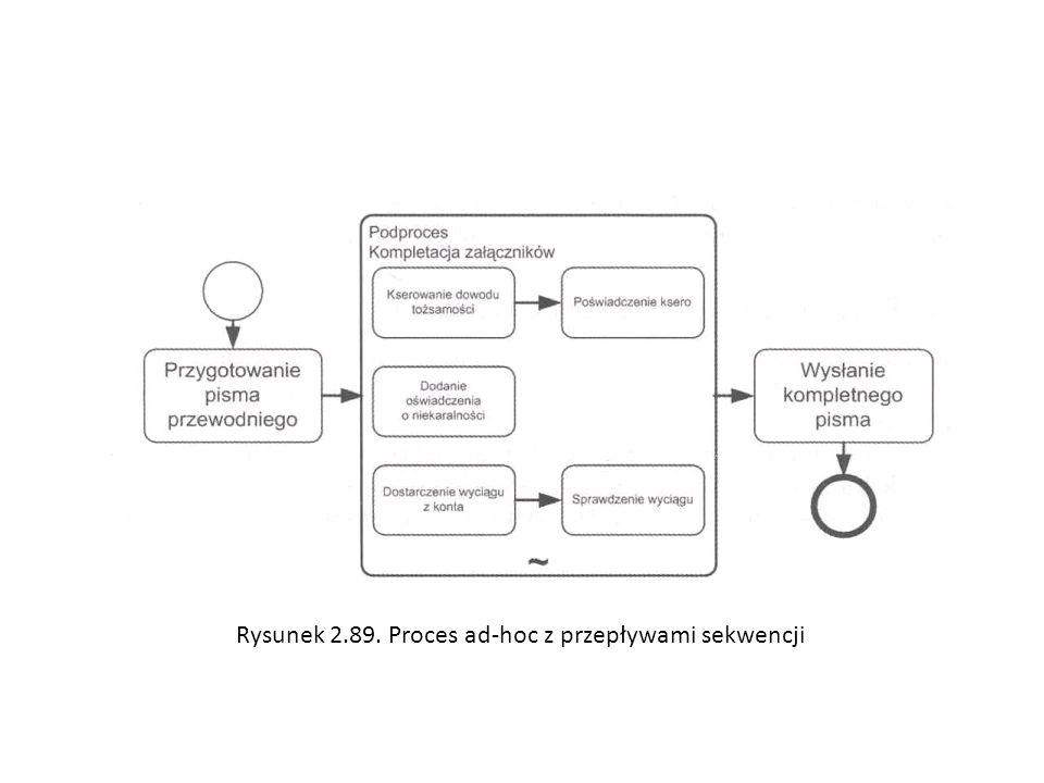 Rysunek 2.89. Proces ad-hoc z przepływami sekwencji