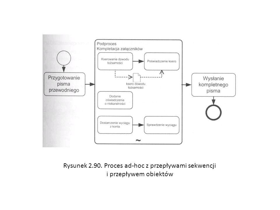 Rysunek 2.90. Proces ad-hoc z przepływami sekwencji i przepływem obiektów