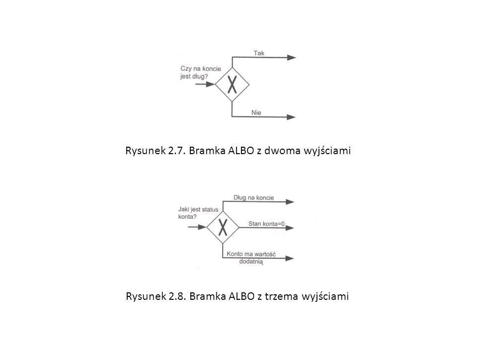 Rysunek 2.7. Bramka ALBO z dwoma wyjściami Rysunek 2.8. Bramka ALBO z trzema wyjściami