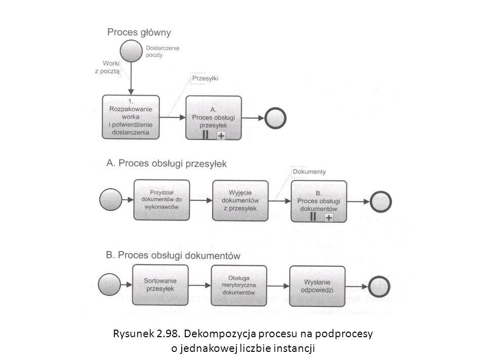 Rysunek 2.98. Dekompozycja procesu na podprocesy o jednakowej liczbie instancji