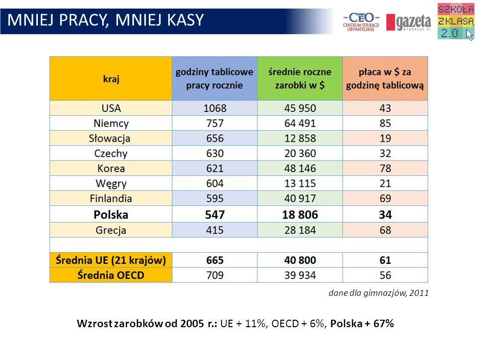 MNIEJ PRACY, MNIEJ KASY dane dla gimnazjów, 2011 Wzrost zarobków od 2005 r.: UE + 11%, OECD + 6%, Polska + 67%