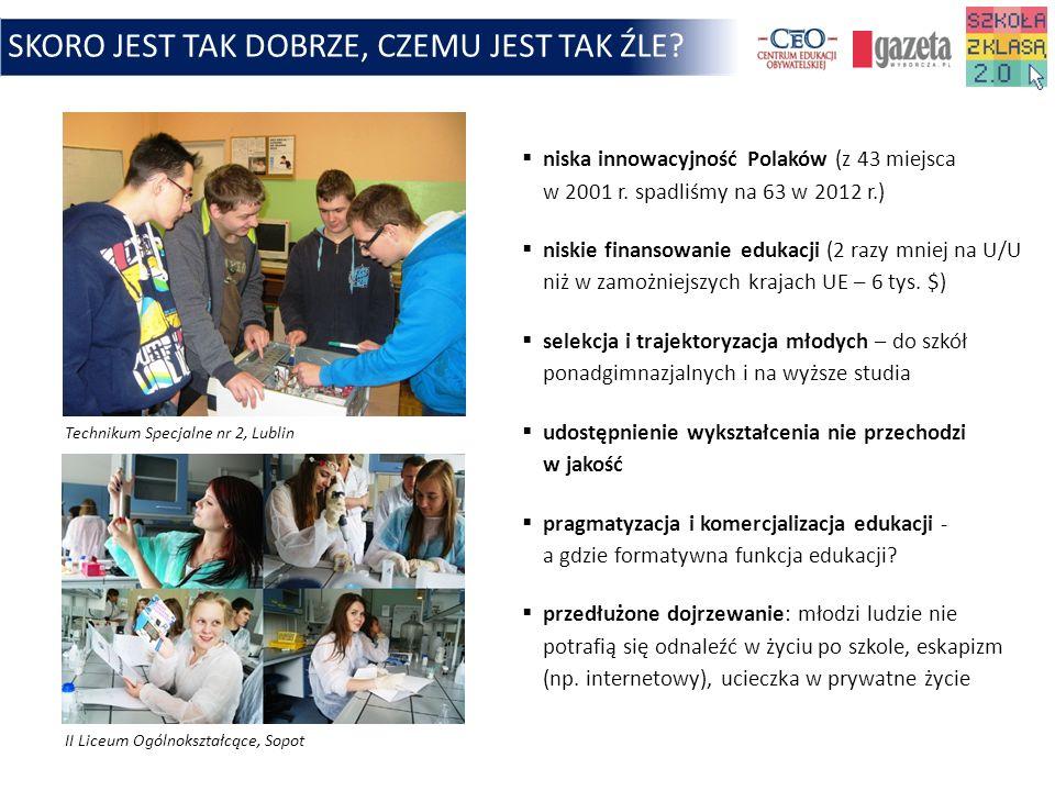 SKORO JEST TAK DOBRZE, CZEMU JEST TAK ŹLE? niska innowacyjność Polaków (z 43 miejsca w 2001 r. spadliśmy na 63 w 2012 r.) niskie finansowanie edukacji