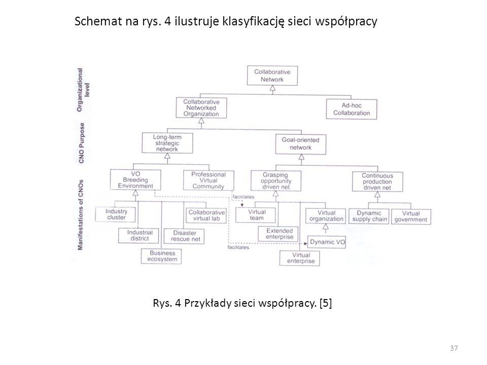 Schemat na rys. 4 ilustruje klasyfikację sieci współpracy Rys. 4 Przykłady sieci współpracy. [5] 37