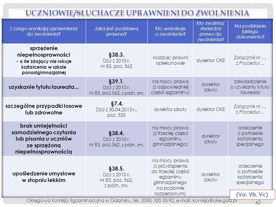 UCZNIOWIE/SŁUCHACZE UPRAWNIENI DO ZWOLNIENIA Okręgowa Komisja Egzaminacyjna w Gdańsku, tel. (058) 320 55 92, e-mail: komisja@oke.gda.pl 42 (Va, Vb, Vc