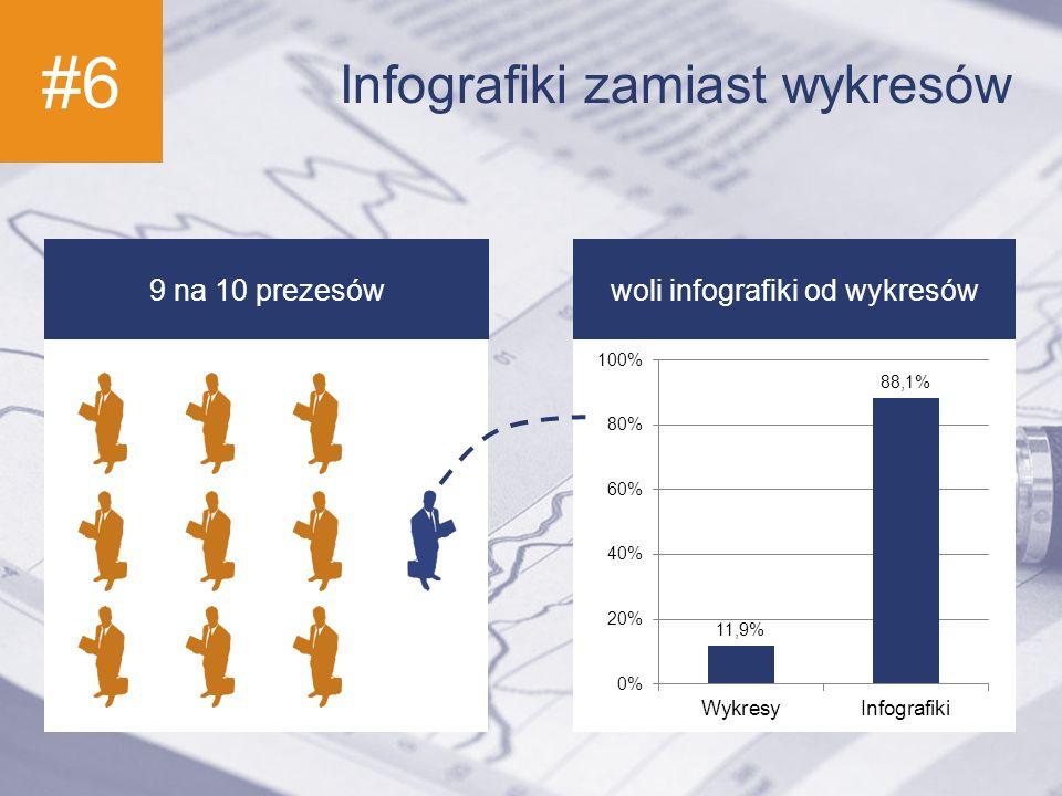 #6 Infografiki zamiast wykresów 9 na 10 prezesówwoli infografiki od wykresów