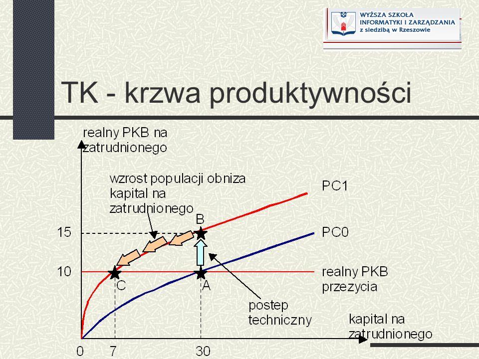 TK - krzwa produktywności