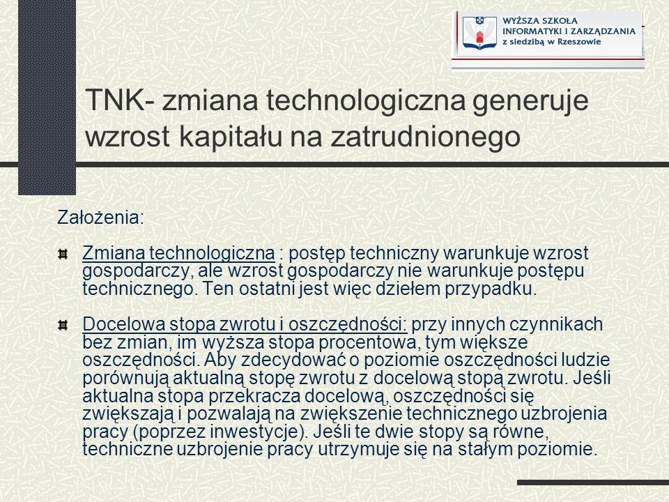 TNK- zmiana technologiczna generuje wzrost kapitału na zatrudnionego Założenia: Zmiana technologiczna : postęp techniczny warunkuje wzrost gospodarczy