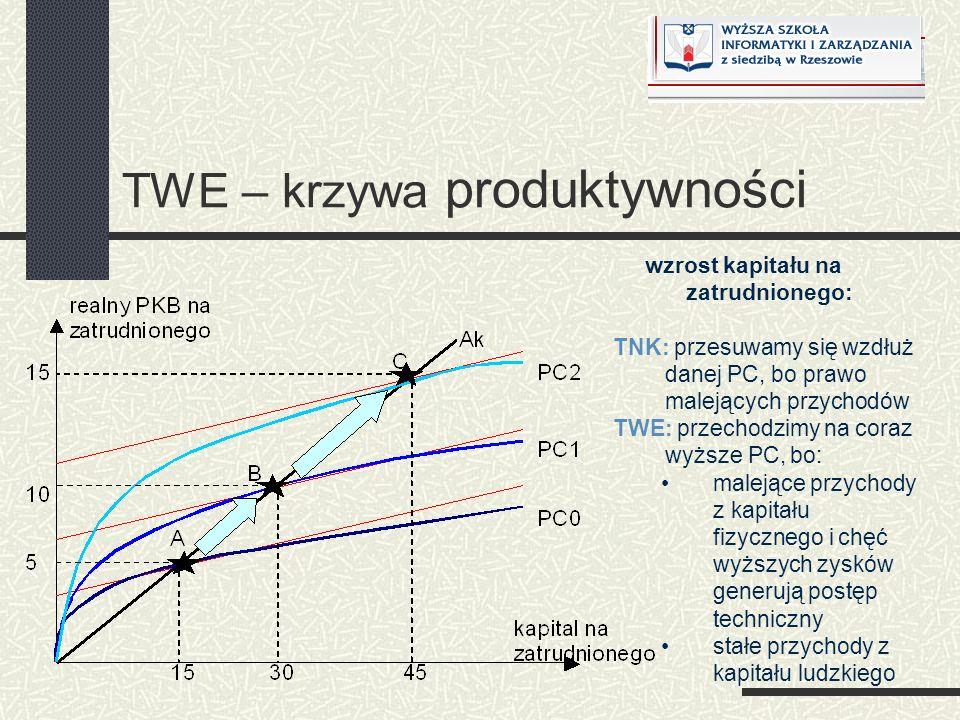 TWE – krzywa produktywności wzrost kapitału na zatrudnionego: TNK: przesuwamy się wzdłuż danej PC, bo prawo malejących przychodów TWE: przechodzimy na
