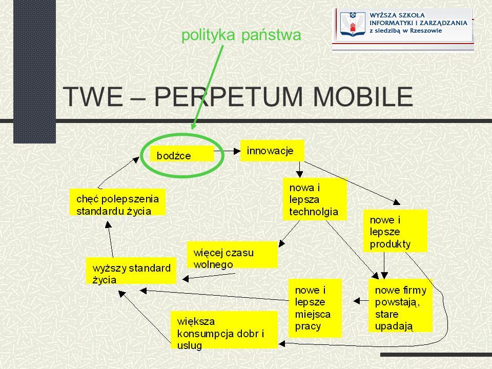 TWE – PERPETUM MOBILE polityka państwa