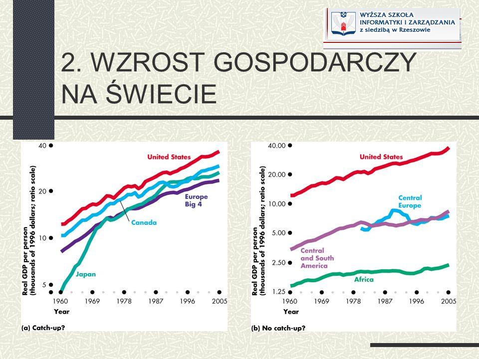 Zwiększenie oszczędności prowadzi do nowego punktu równowagi F (pozostajemy na tej samej krzywej produktywności!.