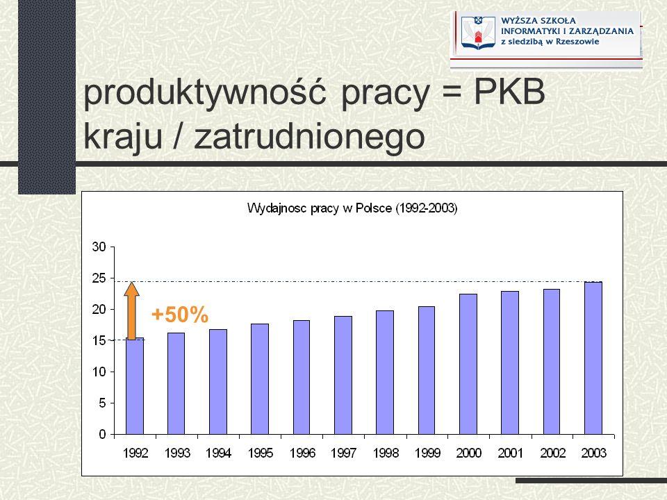 produktywność pracy = PKB kraju / zatrudnionego +50%