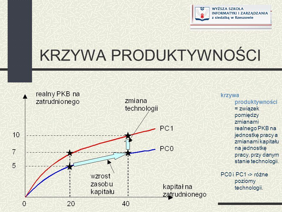 KRZYWA PRODUKTYWNOŚCI krzywa produktywności = związek pomiędzy zmianami realnego PKB na jednostkę pracy a zmianami kapitału na jednostkę pracy, przy d