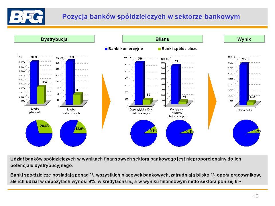 Pozycja banków spółdzielczych w sektorze bankowym 10 Udział banków spółdzielczych w wynikach finansowych sektora bankowego jest nieproporcjonalny do i