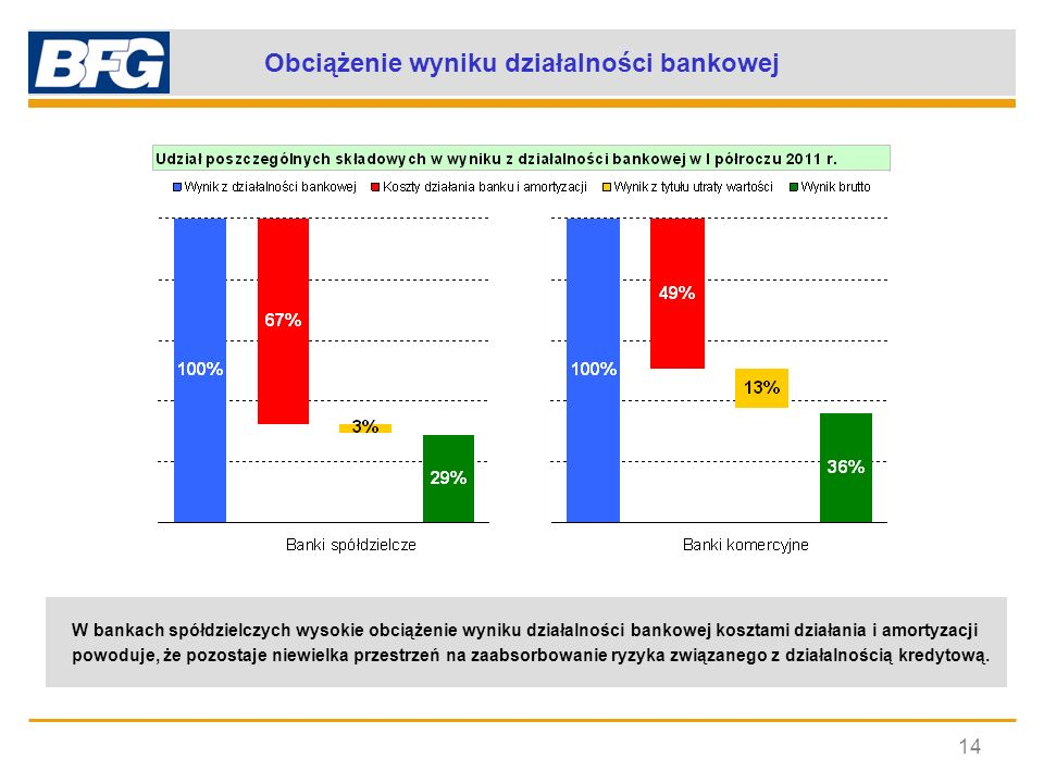 Obciążenie wyniku działalności bankowej 14 W bankach spółdzielczych wysokie obciążenie wyniku działalności bankowej kosztami działania i amortyzacji p