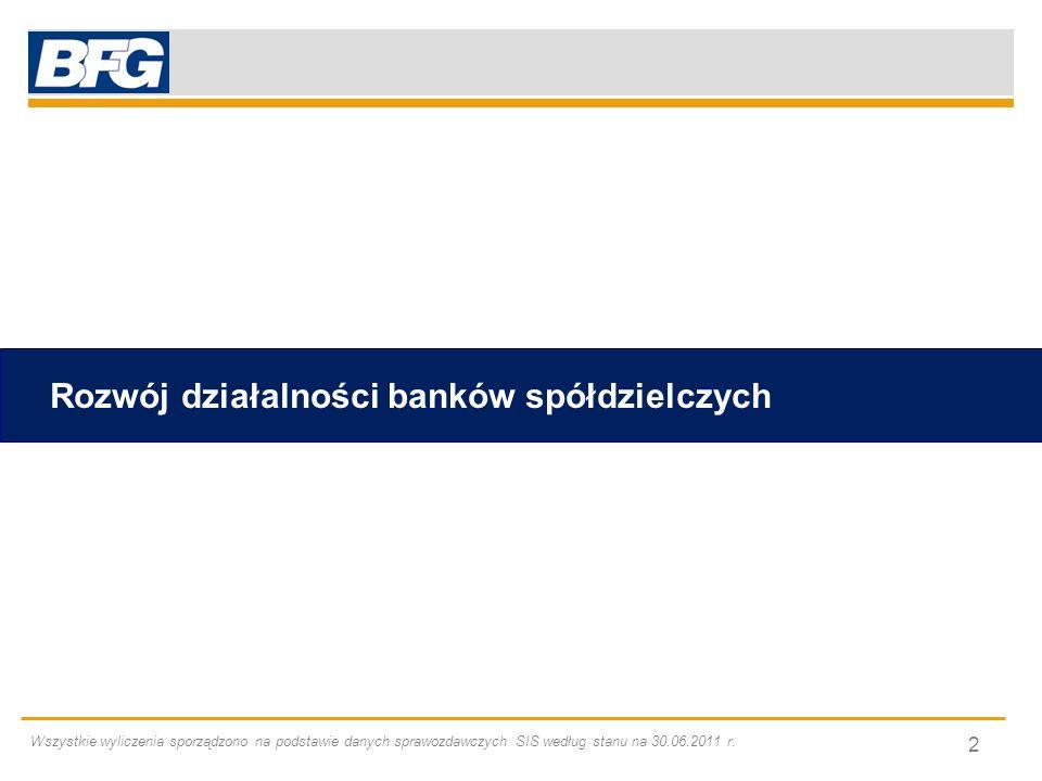 Rozwój działalności banków spółdzielczych Wszystkie wyliczenia sporządzono na podstawie danych sprawozdawczych SIS według stanu na 30.06.2011 r. 2