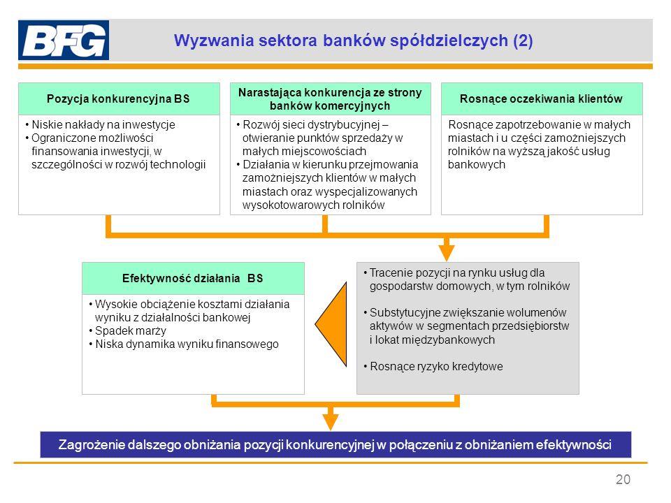Wyzwania sektora banków spółdzielczych (2) 20 Pozycja konkurencyjna BS Narastająca konkurencja ze strony banków komercyjnych Rosnące oczekiwania klien