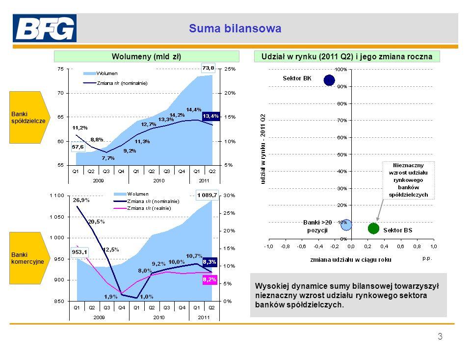 Suma bilansowa 3 Wysokiej dynamice sumy bilansowej towarzyszył nieznaczny wzrost udziału rynkowego sektora banków spółdzielczych. Banki spółdzielcze W
