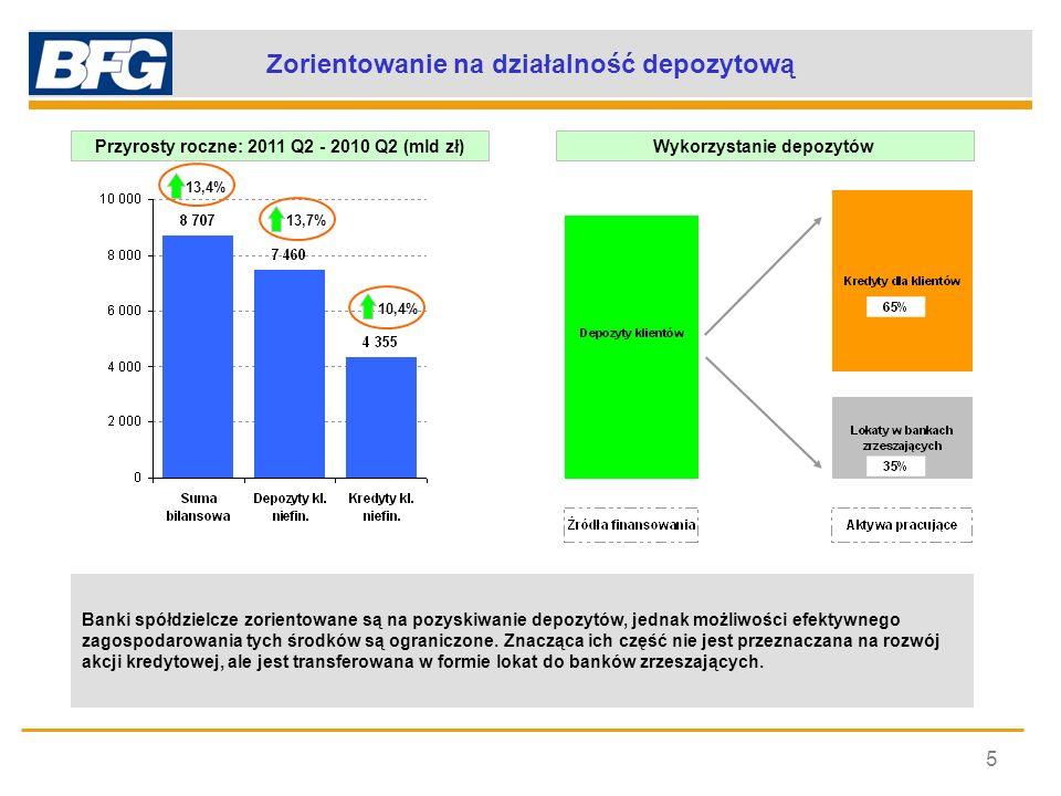 Zorientowanie na działalność depozytową 5 Banki spółdzielcze zorientowane są na pozyskiwanie depozytów, jednak możliwości efektywnego zagospodarowania