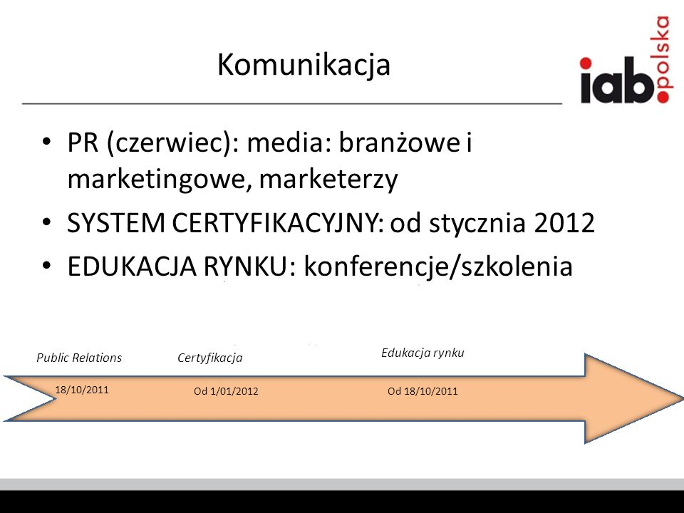Komunikacja PR (czerwiec): media: branżowe i marketingowe, marketerzy SYSTEM CERTYFIKACYJNY: od stycznia 2012 EDUKACJA RYNKU: konferencje/szkolenia 18/10/2011 Od 1/01/2012Od 18/10/2011 Public RelationsCertyfikacja Edukacja rynku