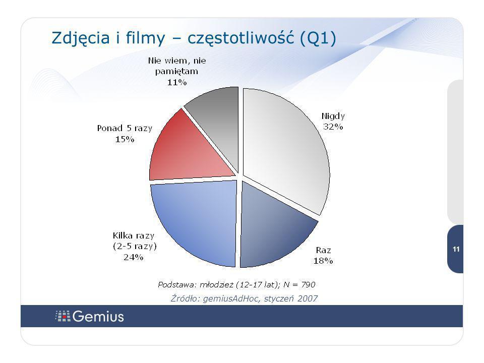 11 11 Zdjęcia i filmy – częstotliwość (Q1) Źródło: gemiusAdHoc, styczeń 2007