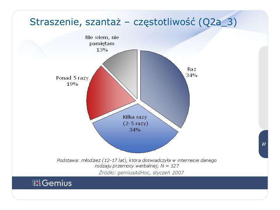 2727 2727 27 Straszenie, szantaż – częstotliwość (Q2a_3) Źródło: gemiusAdHoc, styczeń 2007