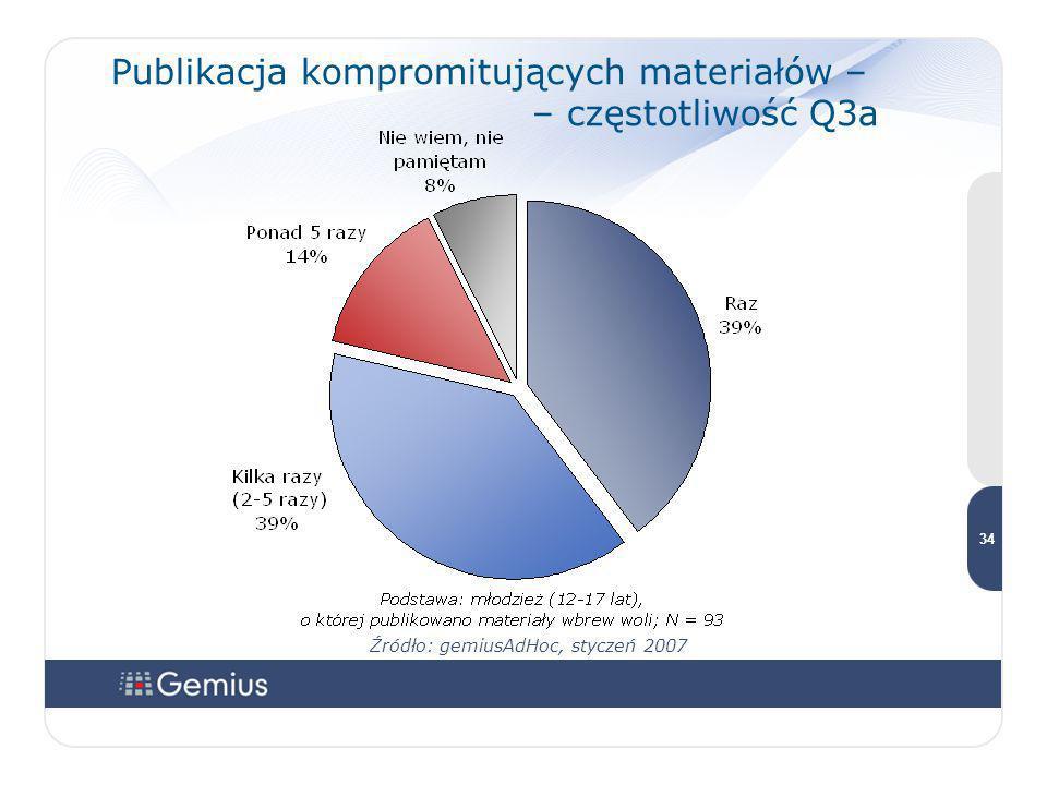 3434 3434 34 Publikacja kompromitujących materiałów – – częstotliwość Q3a Źródło: gemiusAdHoc, styczeń 2007